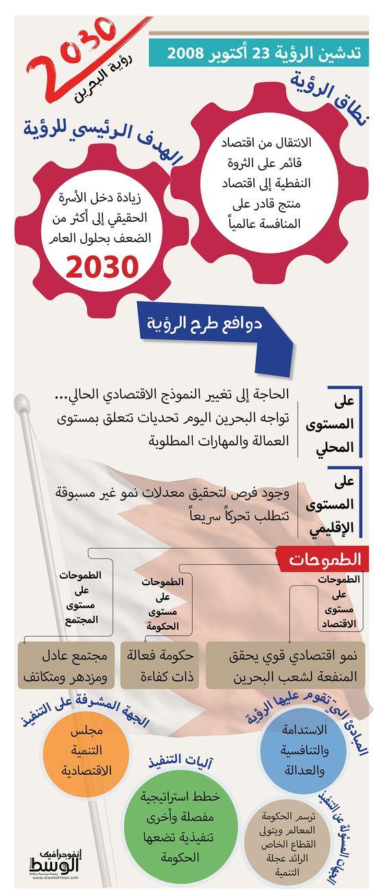رؤية البحرين 2030