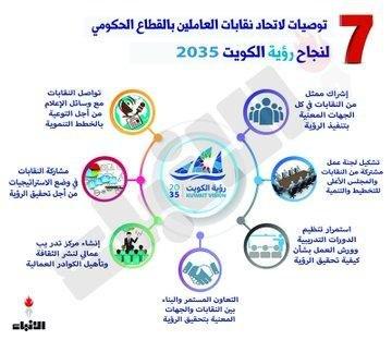 7 توصيات نقابية تدعم رؤية الكويت 2035