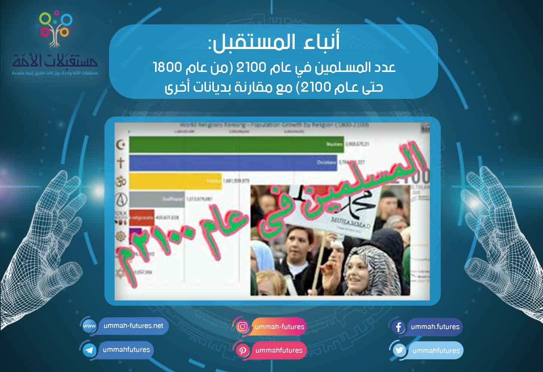 عدد المسلمين في عام 2100 (من عام 1800 حتى عام 2100)